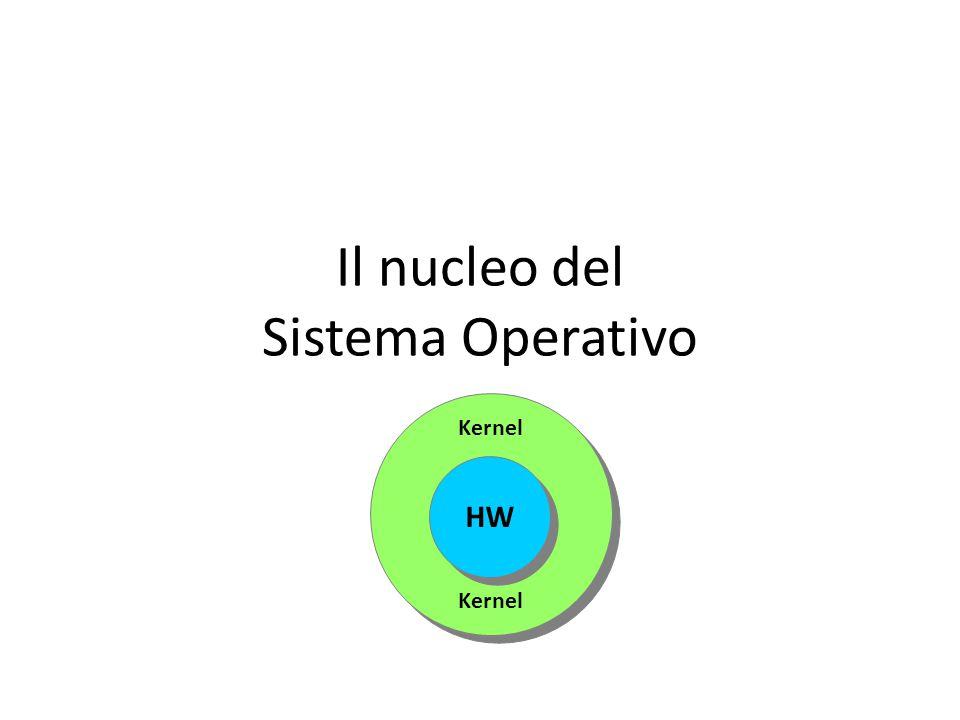 Il nucleo del Sistema Operativo