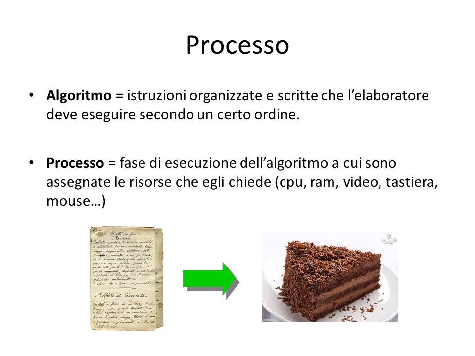 Processo Algoritmo = istruzioni organizzate e scritte che l'elaboratore deve eseguire secondo un certo ordine.