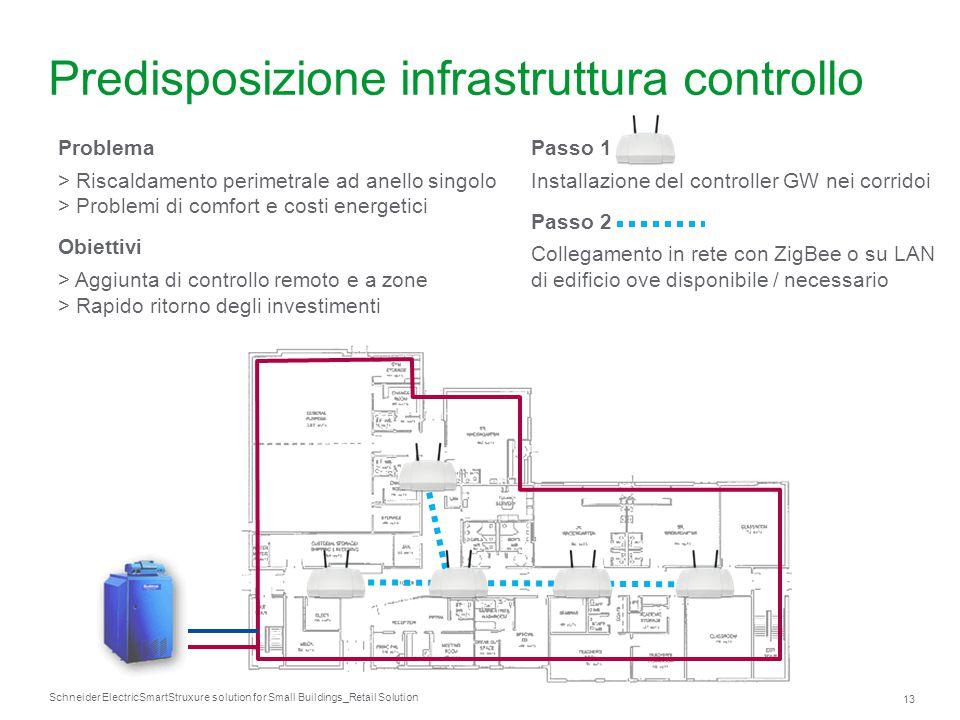 Predisposizione infrastruttura controllo