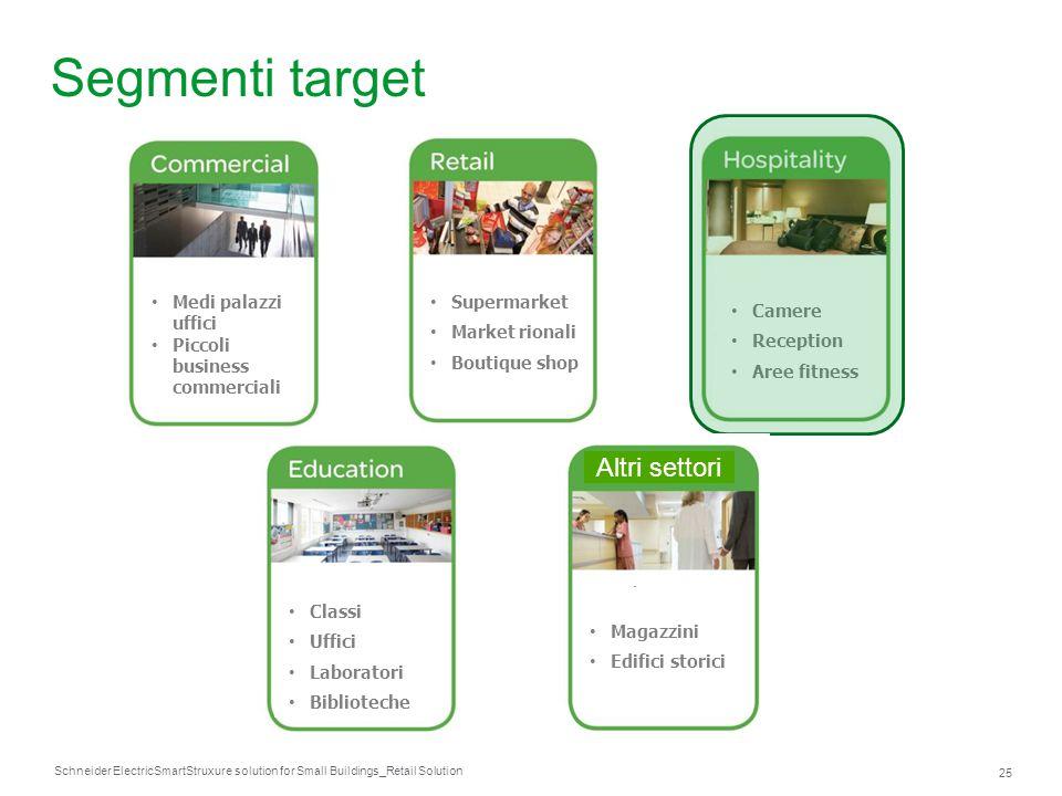 Segmenti target Altri settori Supermarket Market rionali Boutique shop