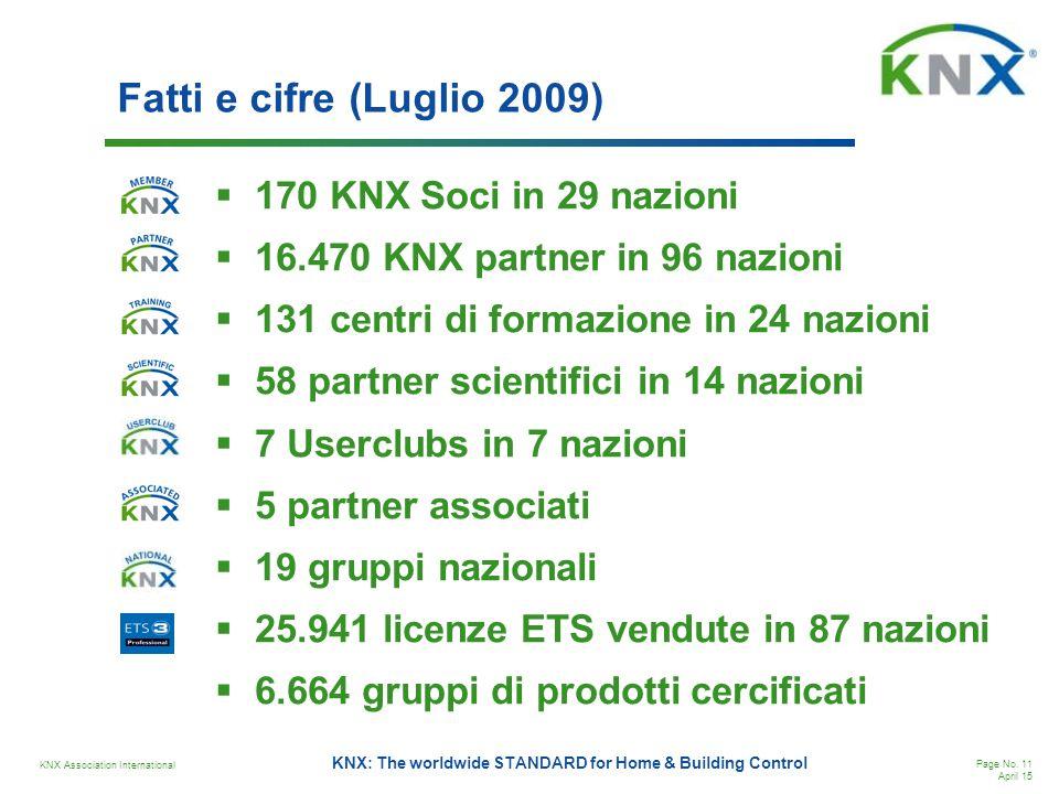 Fatti e cifre (Luglio 2009) 170 KNX Soci in 29 nazioni