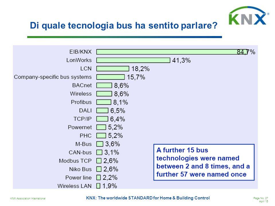 Di quale tecnologia bus ha sentito parlare