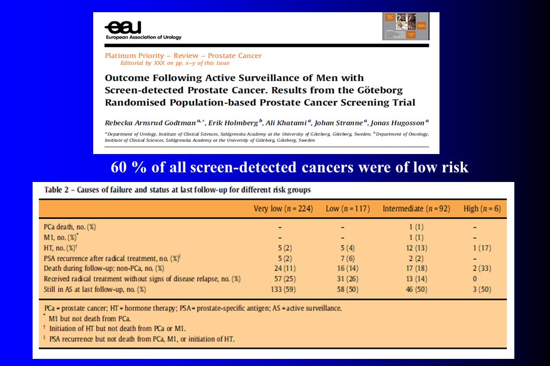 60 % of all screen-detected cancers were of low risk