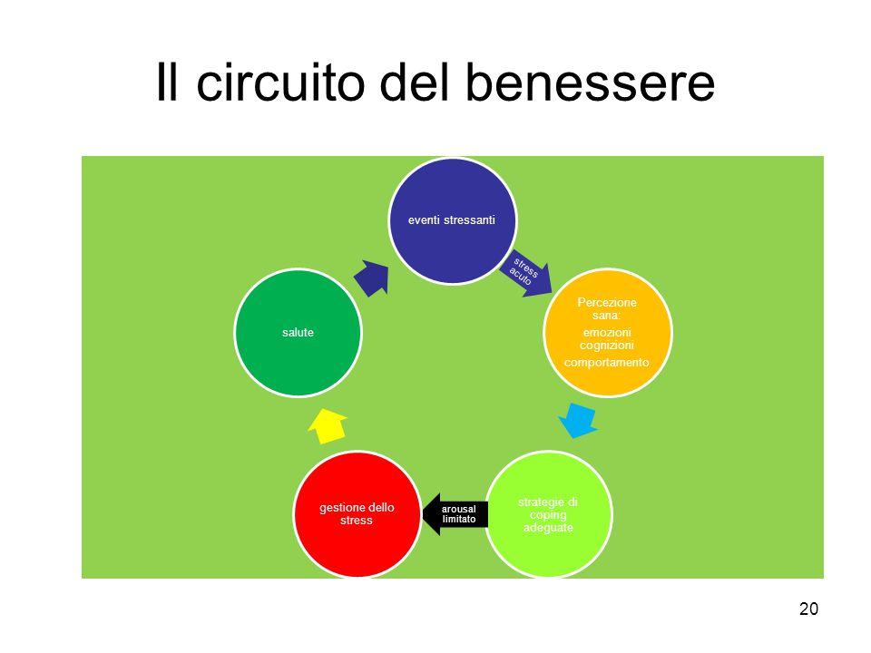 Il circuito del benessere