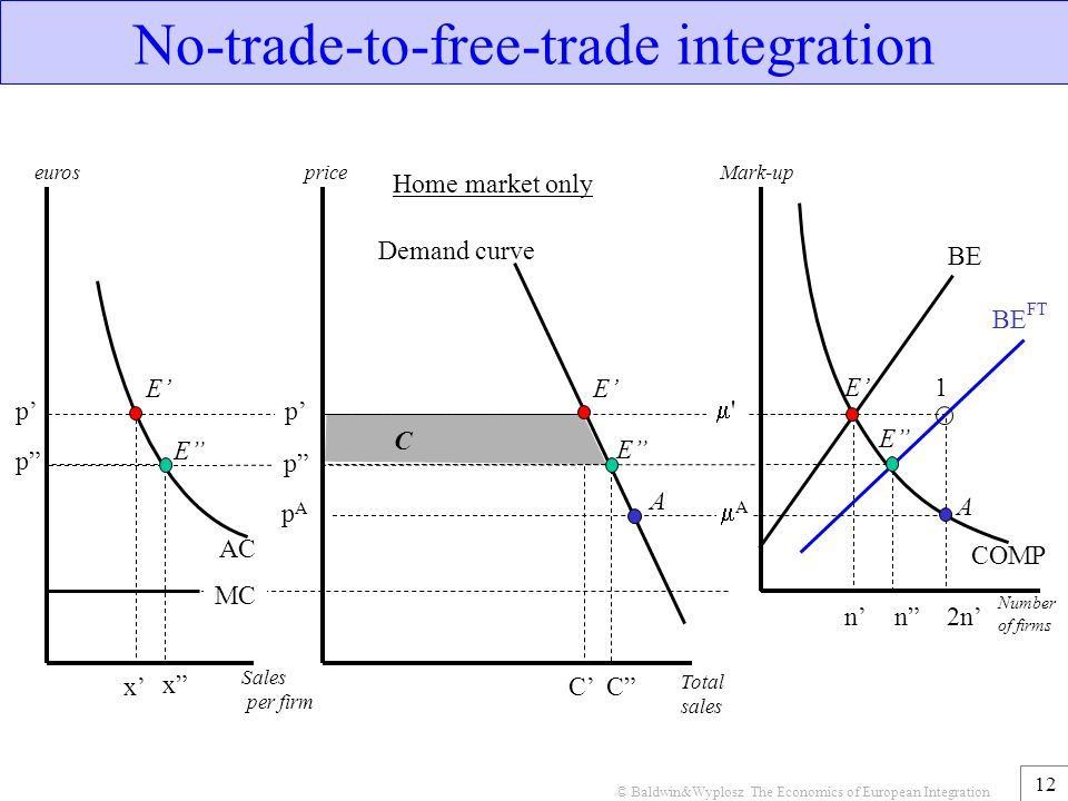 No-trade-to-free-trade integration