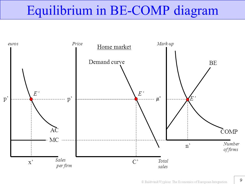 Equilibrium in BE-COMP diagram
