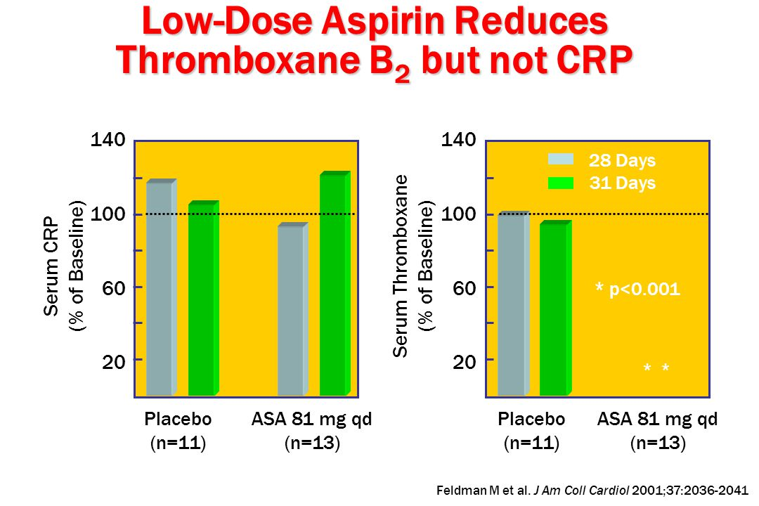 Low-Dose Aspirin Reduces Thromboxane B2 but not CRP