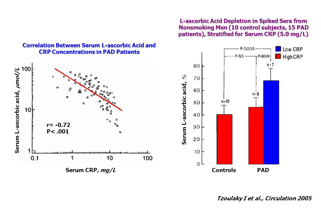 Serum L-ascorbic acid, %