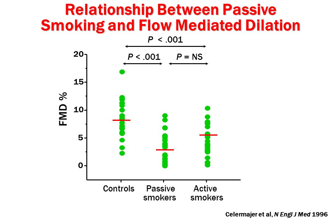 Relationship Between Passive Smoking and Flow Mediated Dilation