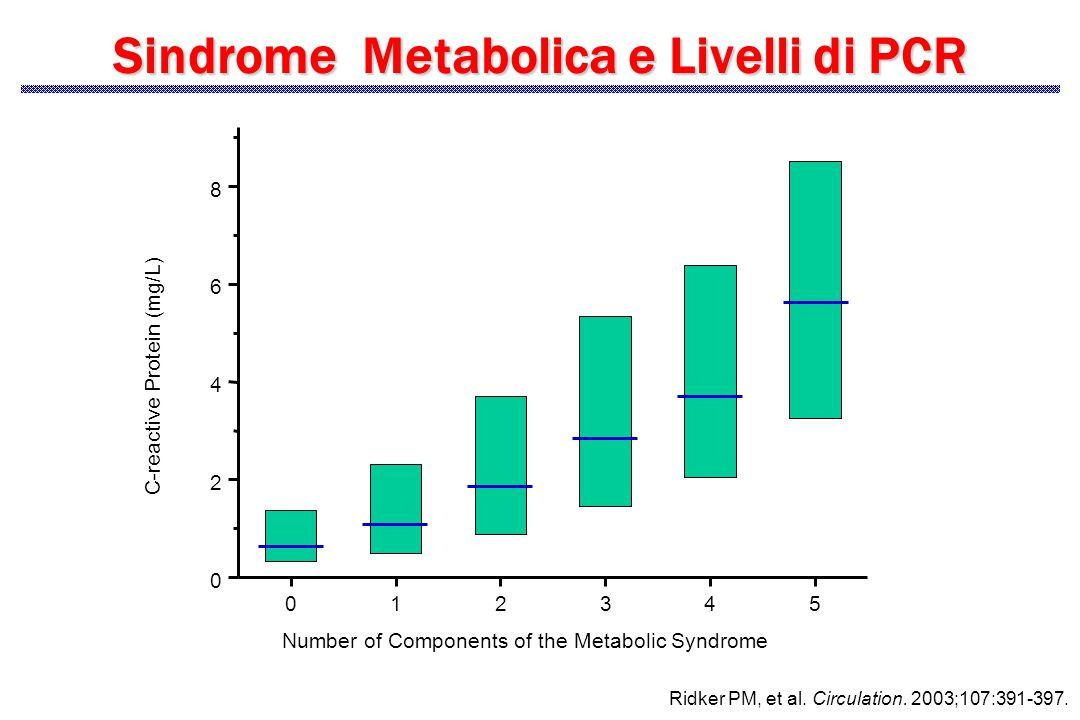 Sindrome Metabolica e Livelli di PCR