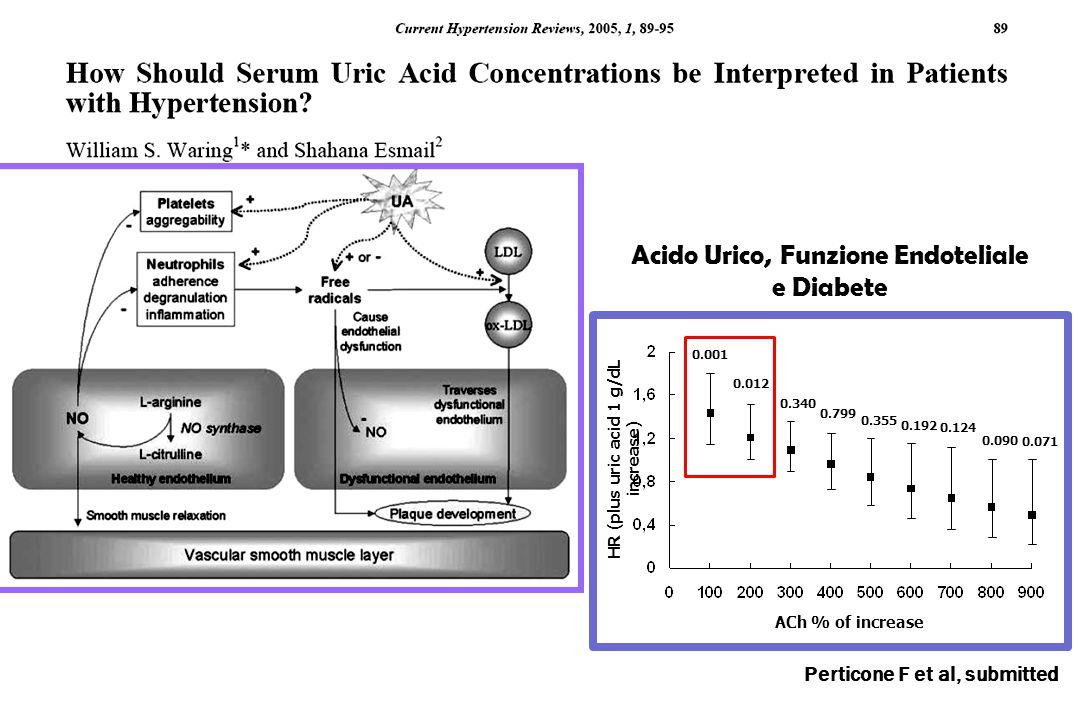 Acido Urico, Funzione Endoteliale