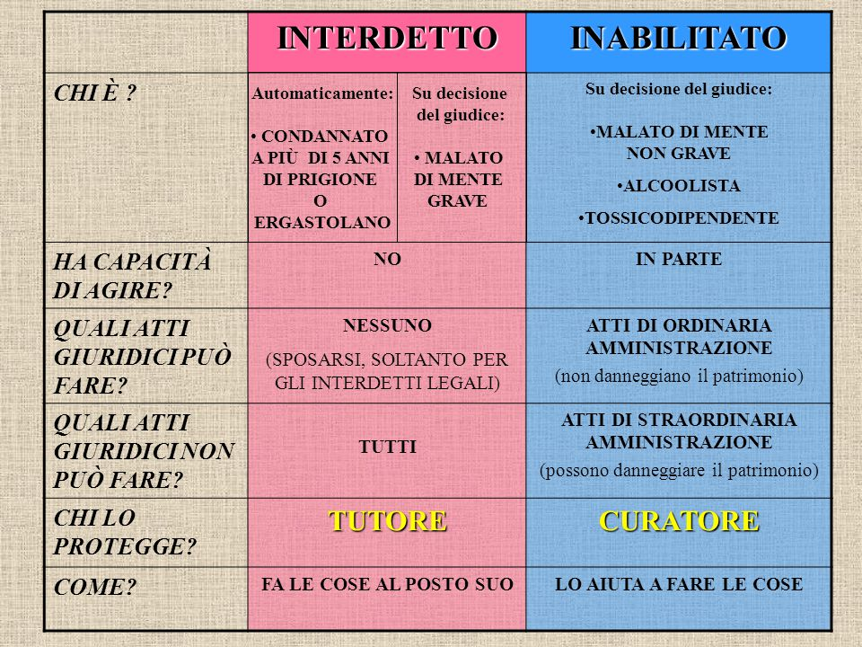 INTERDETTO INABILITATO
