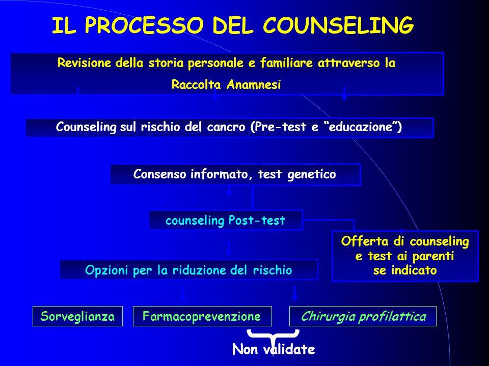 IL PROCESSO DEL COUNSELING