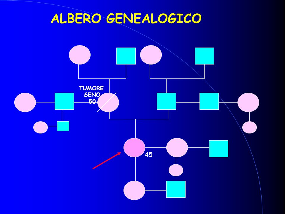 ALBERO GENEALOGICO TUMORE SENO 50 45
