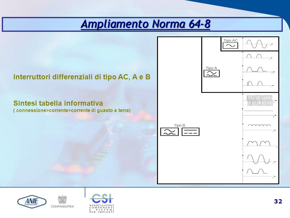 Ampliamento Norma 64-8 Interruttori differenziali di tipo AC, A e B Sintesi tabella informativa ( connessione>corrente>corrente di guasto a terra)
