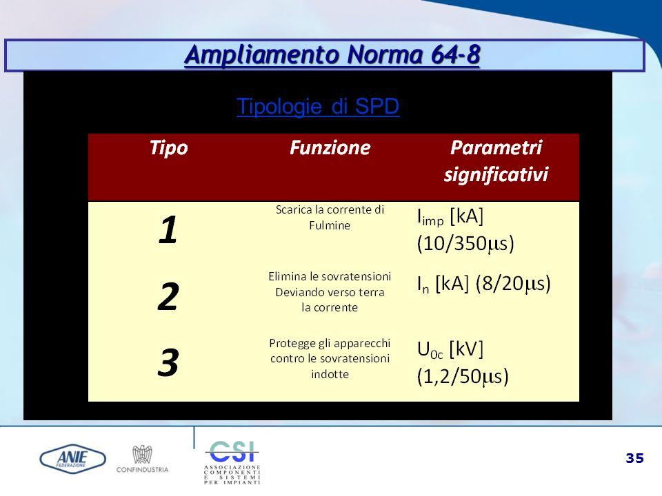 Ampliamento Norma 64-8 Tipologie di SPD