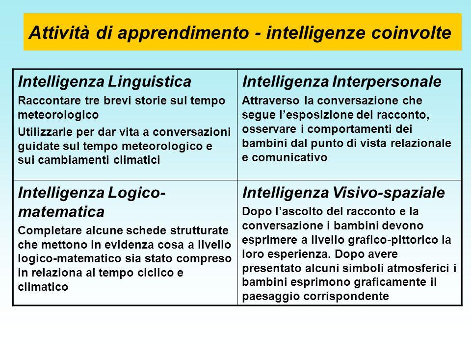 Attività di apprendimento - intelligenze coinvolte