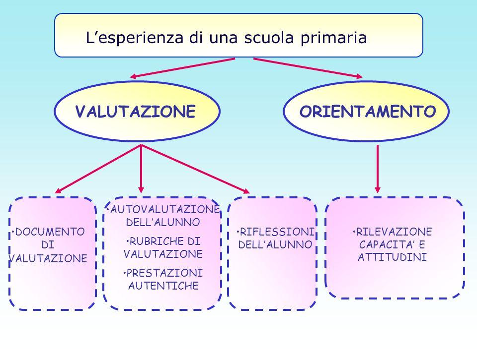 VALUTAZIONE ORIENTAMENTO