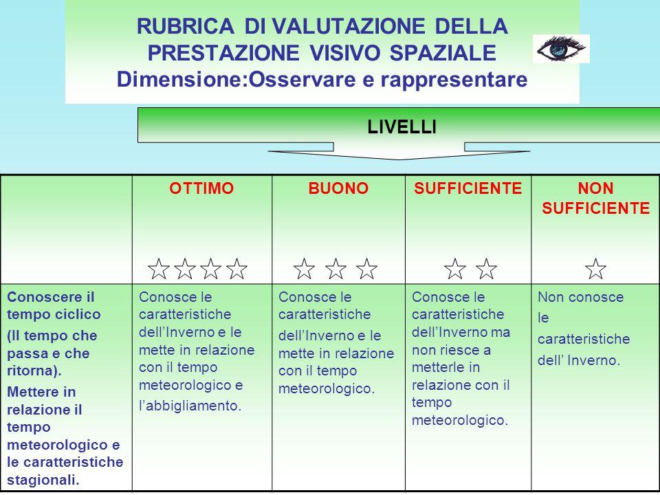 RUBRICA DI VALUTAZIONE DELLA PRESTAZIONE VISIVO SPAZIALE Dimensione:Osservare e rappresentare