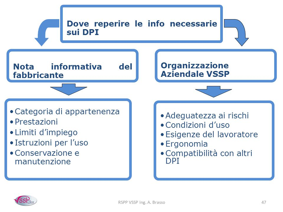Dove reperire le info necessarie sui DPI