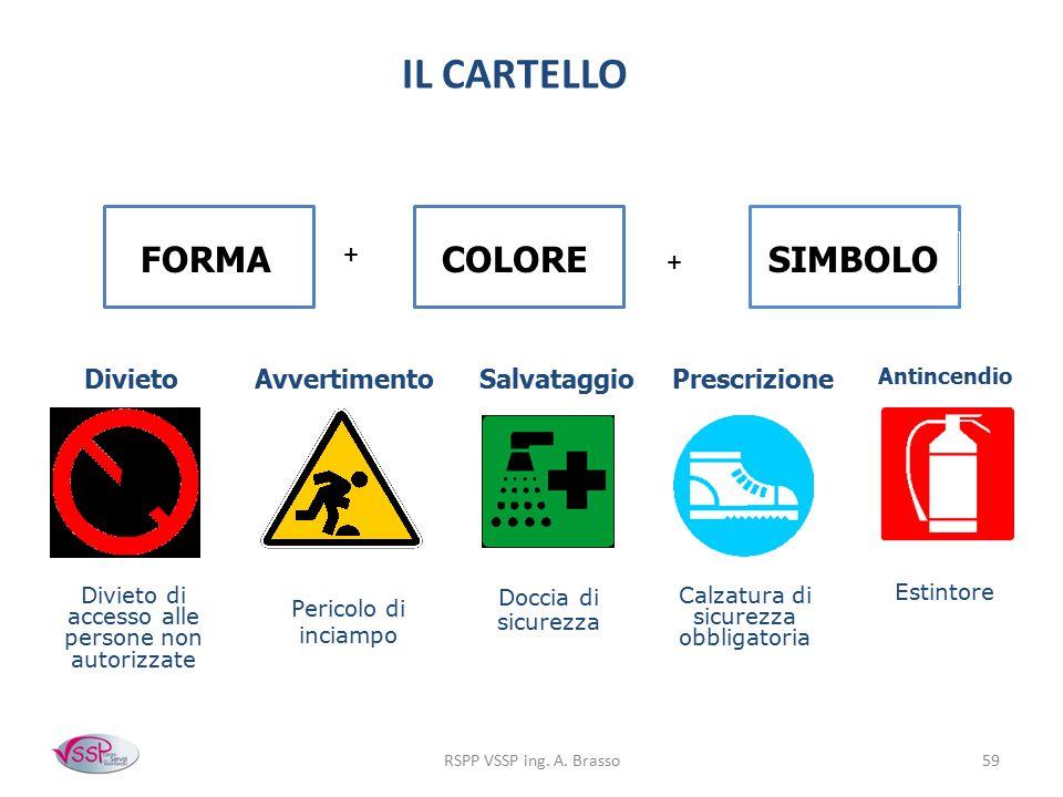 IL CARTELLO FORMA COLORE SIMBOLO + + Divieto Avvertimento Salvataggio