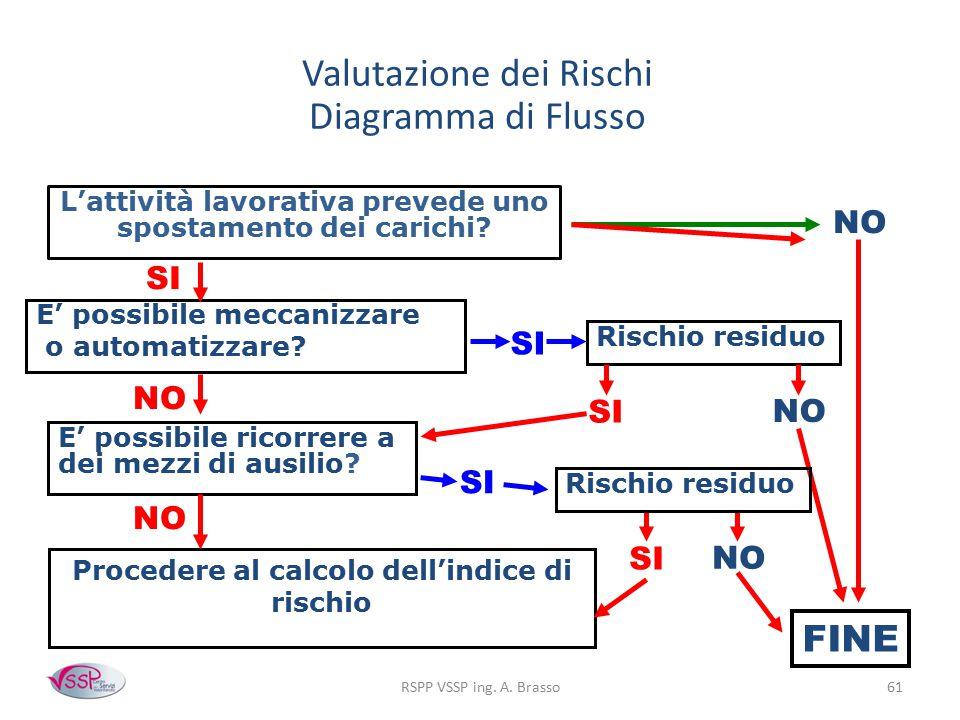 Valutazione dei Rischi Diagramma di Flusso