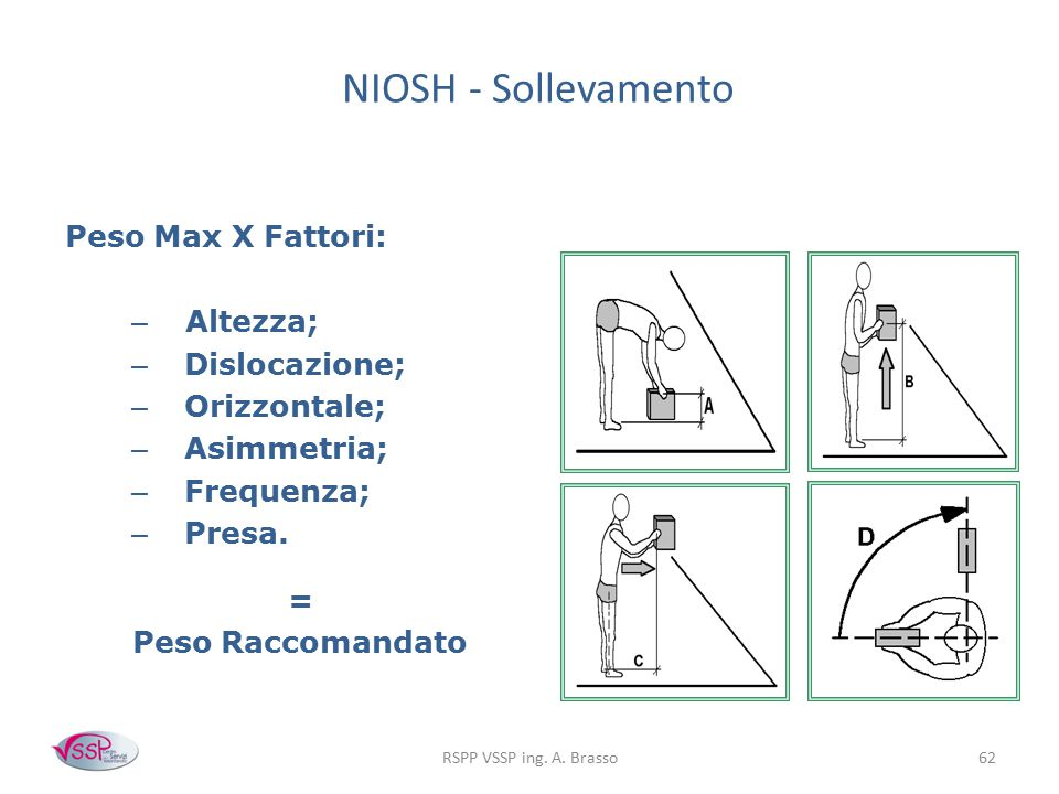 NIOSH - Sollevamento Peso Max X Fattori: Altezza; Dislocazione;