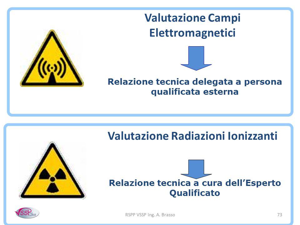 Valutazione Campi Elettromagnetici Valutazione Radiazioni Ionizzanti