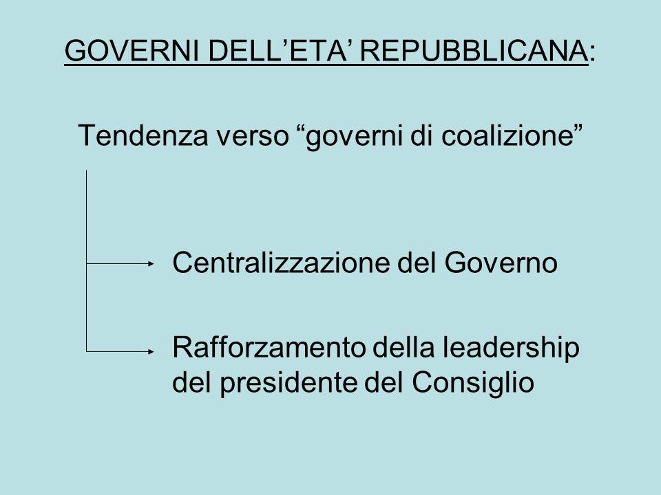 GOVERNI DELL'ETA' REPUBBLICANA: Tendenza verso governi di coalizione