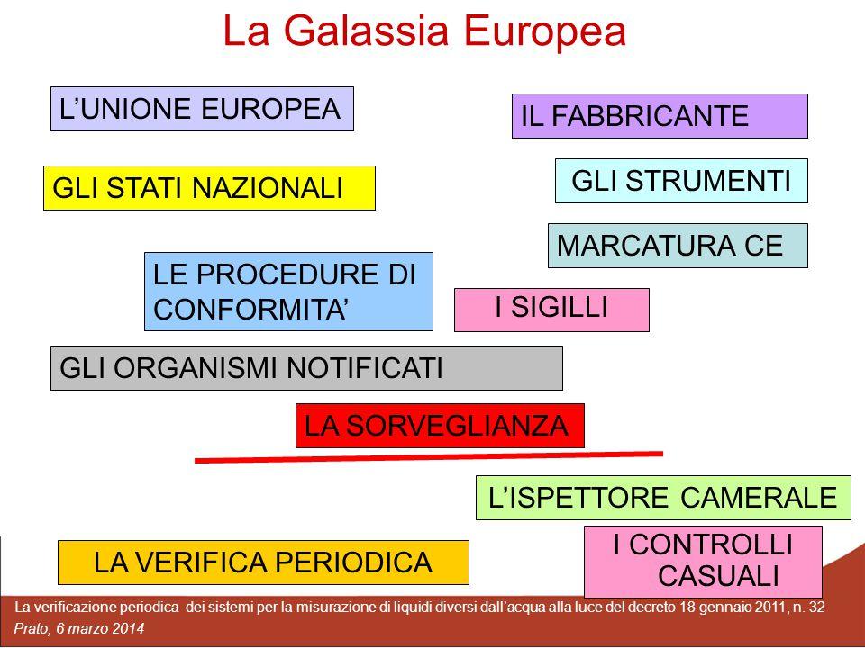 La Galassia Europea L'UNIONE EUROPEA IL FABBRICANTE GLI STRUMENTI