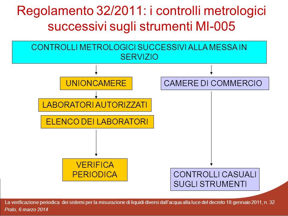 Regolamento 32/2011: i controlli metrologici successivi sugli strumenti MI-005