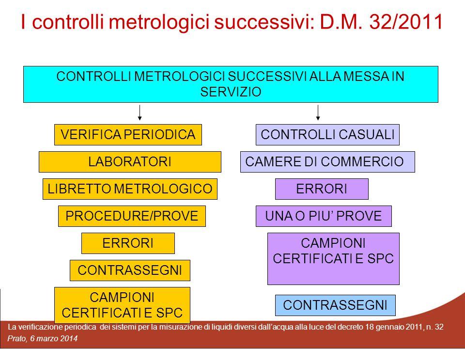 I controlli metrologici successivi: D.M. 32/2011