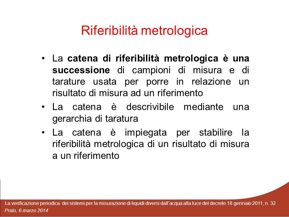 Riferibilità metrologica