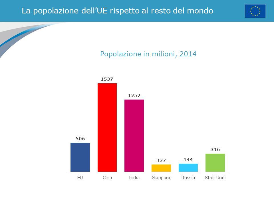 La popolazione dell'UE rispetto al resto del mondo