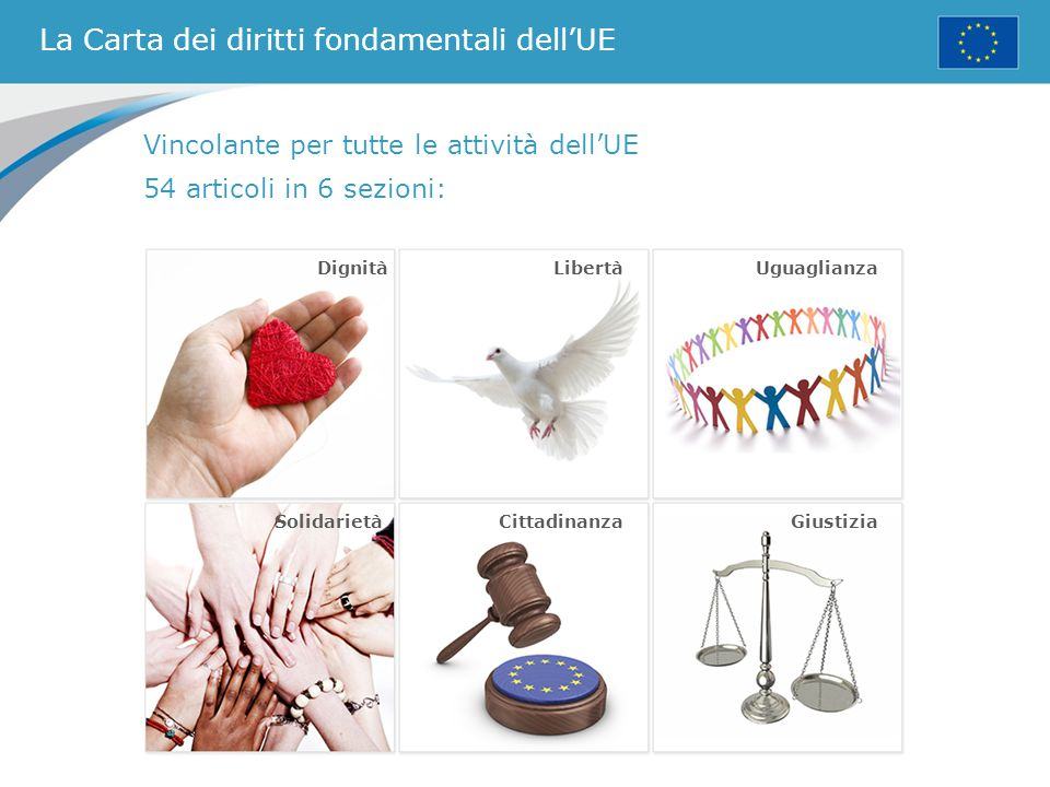 La Carta dei diritti fondamentali dell'UE