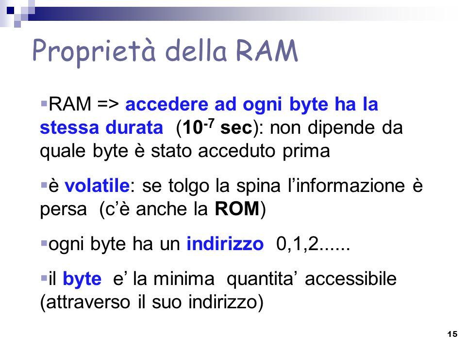 Proprietà della RAM RAM => accedere ad ogni byte ha la stessa durata (10-7 sec): non dipende da quale byte è stato acceduto prima.