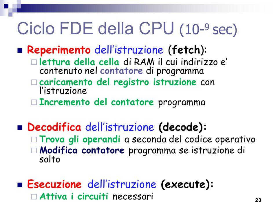 Ciclo FDE della CPU (10-9 sec)