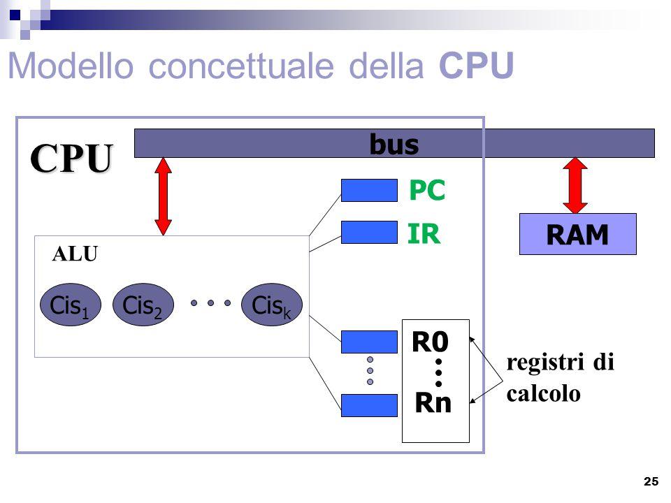 Modello concettuale della CPU