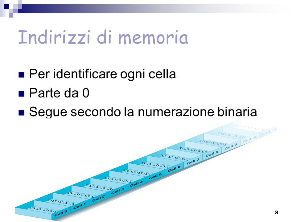 Indirizzi di memoria Per identificare ogni cella Parte da 0