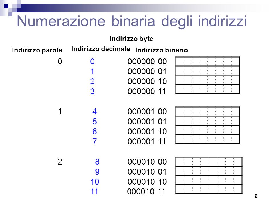 Numerazione binaria degli indirizzi