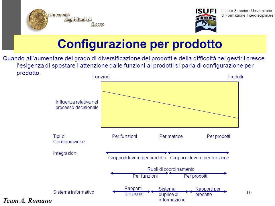 Configurazione per prodotto