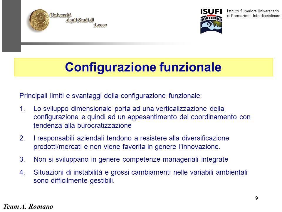 Configurazione funzionale