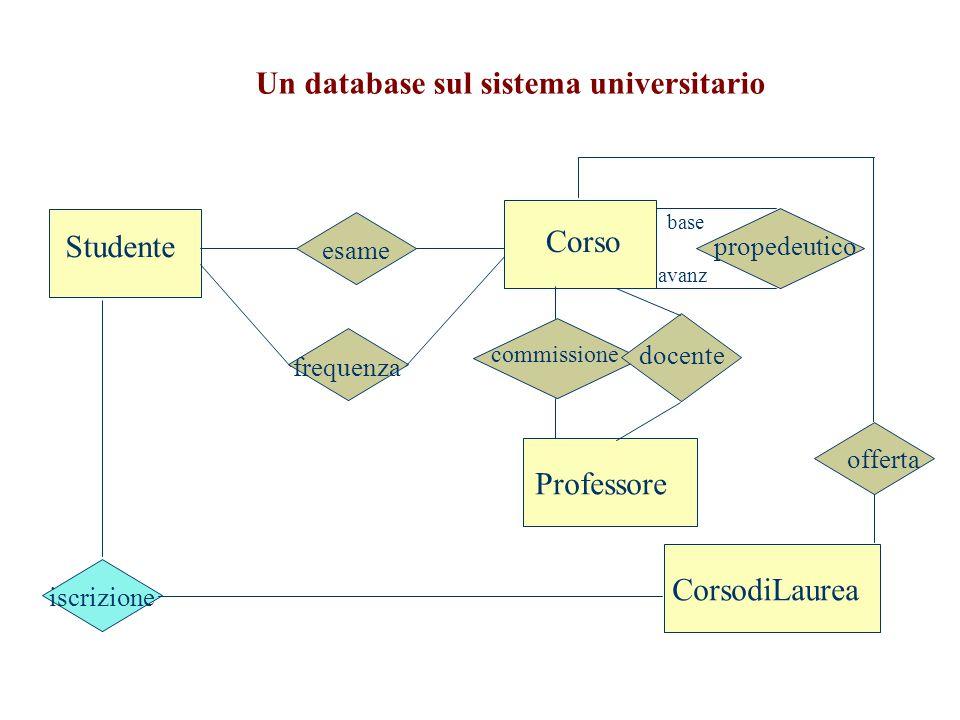 Un database sul sistema universitario