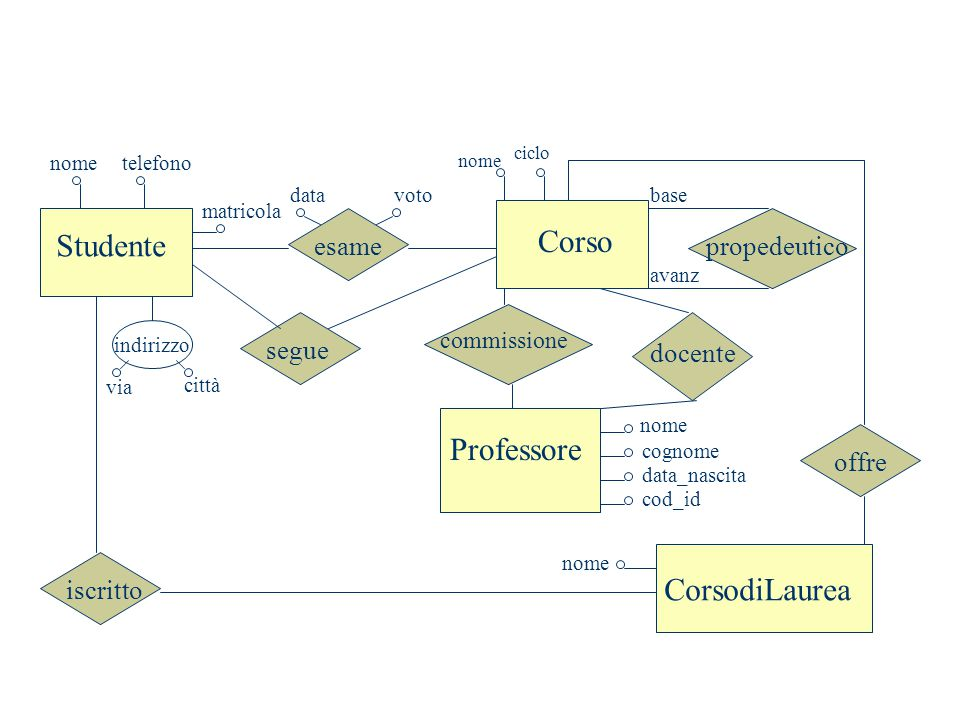 Corso Studente Professore CorsodiLaurea esame propedeutico segue