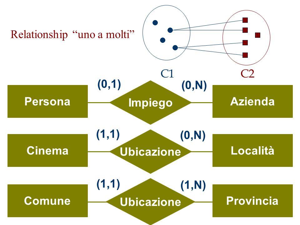 C1 C2. Relationship uno a molti Impiego. Persona. Azienda. (0,1) (0,N) Ubicazione. Cinema.