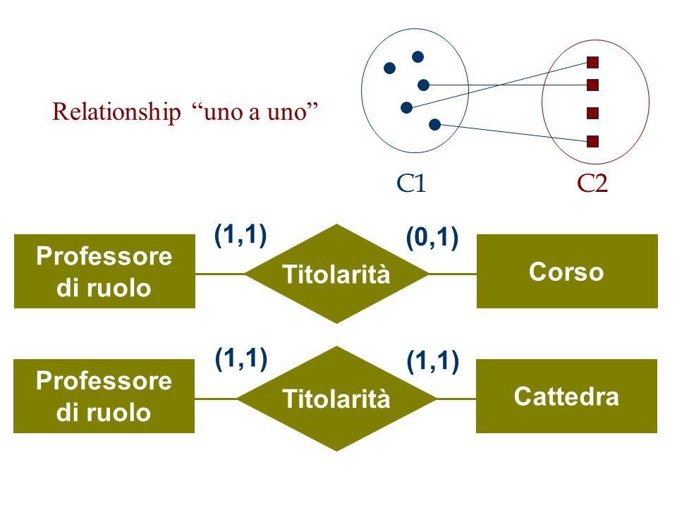 C1 C2. Relationship uno a uno Titolarità. Professore. di ruolo. Corso. (1,1) (0,1) Titolarità.