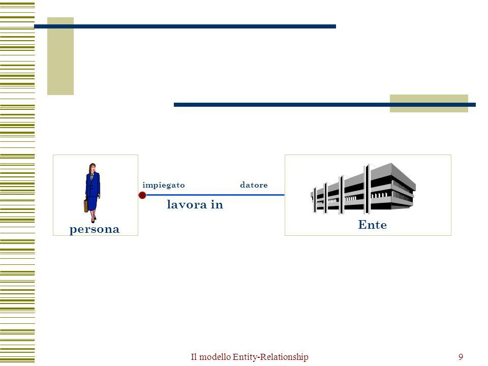 Il modello Entity-Relationship