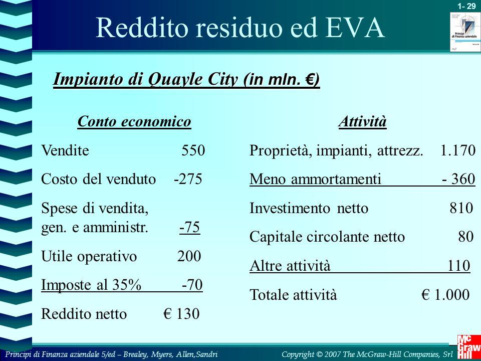 Reddito residuo ed EVA Impianto di Quayle City (in mln. €)