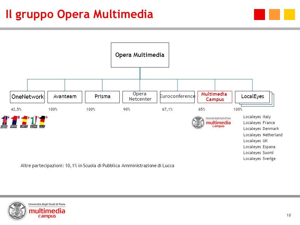 Il gruppo Opera Multimedia