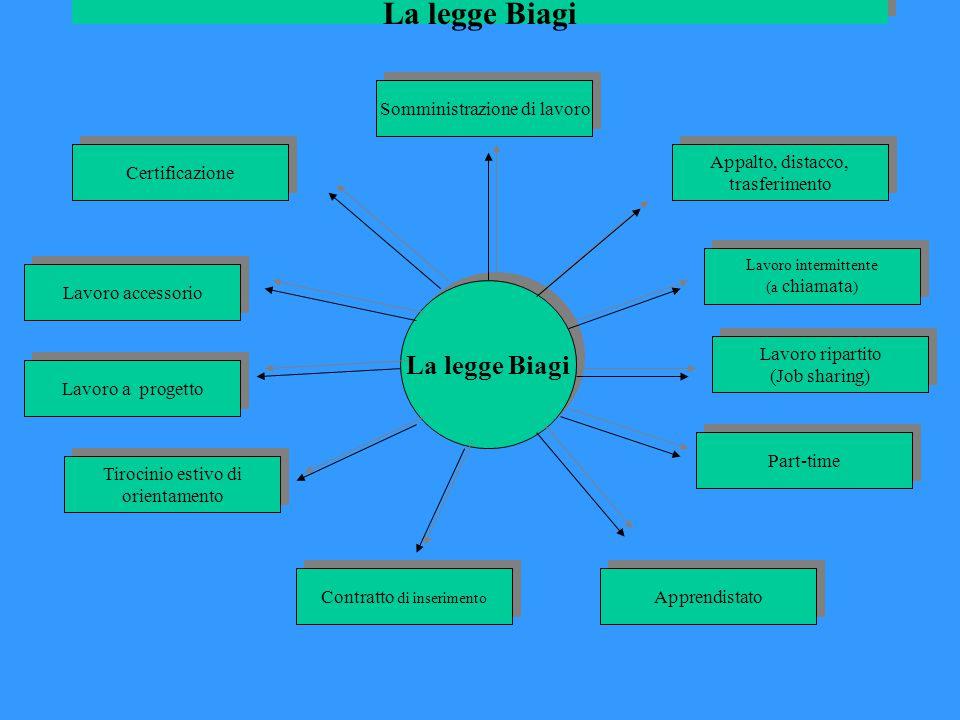 La legge Biagi La legge Biagi Somministrazione di lavoro